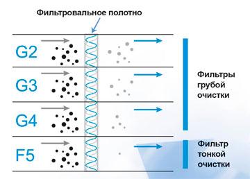 Особенности фильтровального полотна