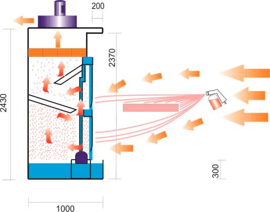 Принцип работы покрасочной камеры с водяной завесой